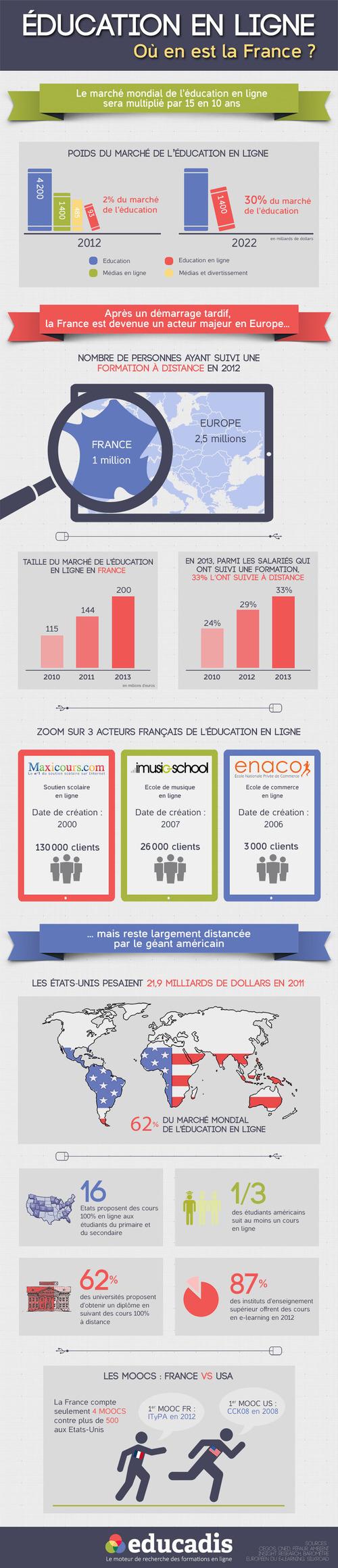 Les cours en ligne, la nouvelle tendance!